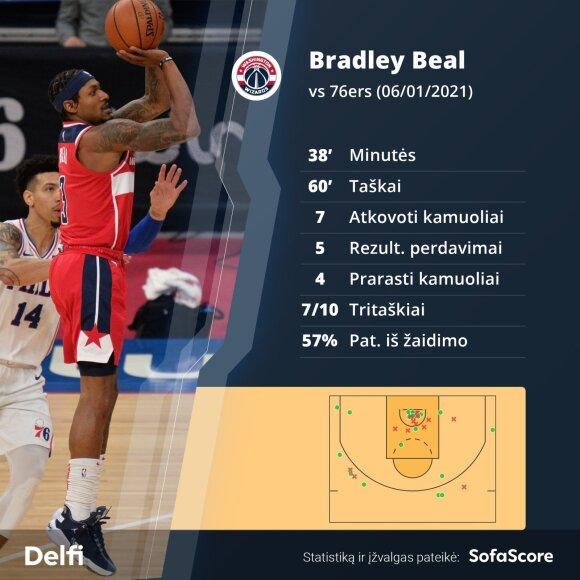 Bradley Bealas