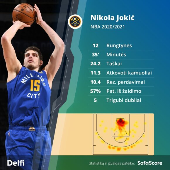 Nikola Jokičius