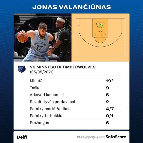 """Jonas Valančiūnas prieš """"Timberwolves"""". Statistika"""