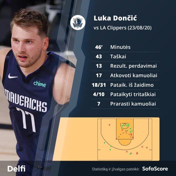 "Luka Dončičius prieš ""Clippers"""