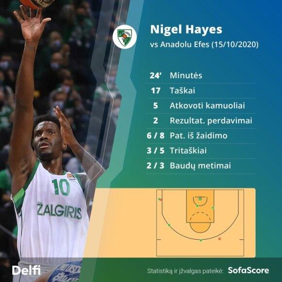 "Nigelas Hayesas rungtynėse su ""Anadolu Efes"""