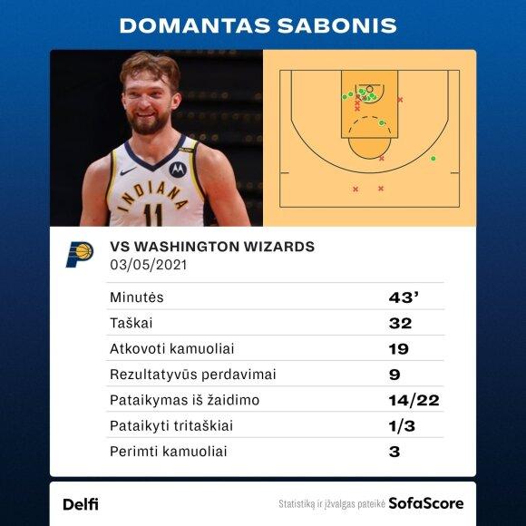 "Domantas Sabonis prieš ""Wizards"". Statistika"
