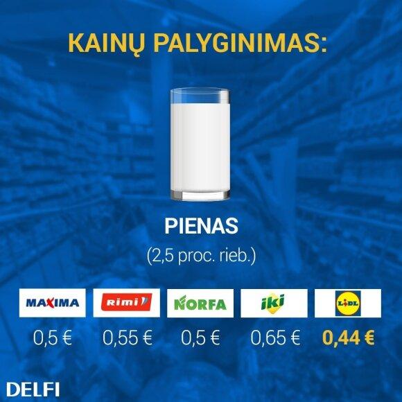 Pigiausio pieno kainų palyginimas prekybos tinkluose