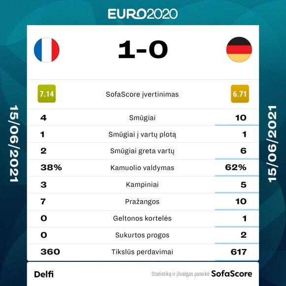 Euro 2020: Prancūzija - Vokietija. Statistika