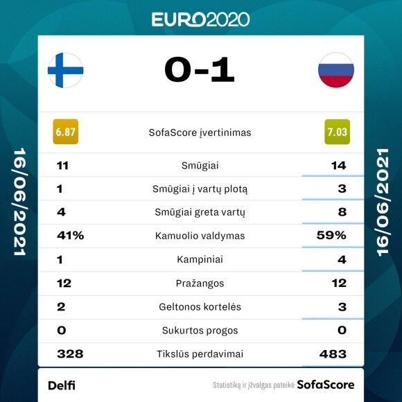 Euro 2020: Suomija - Rusija. Statistika