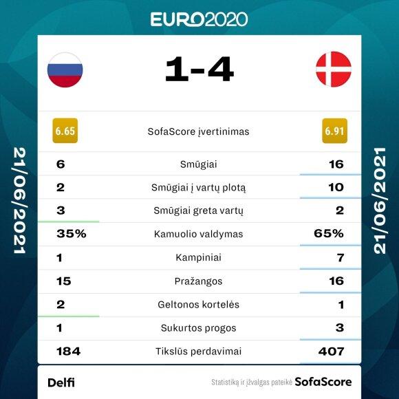 Rusijos ir Danijos rungtynių statistika