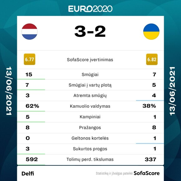 Nyderlandai prieš Ukrainą