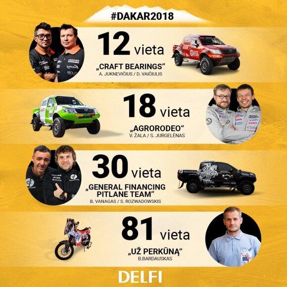 Lietuviai 2018 m. Dakare