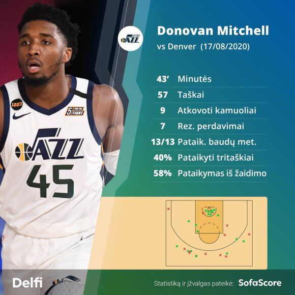 Donovanas Mitchellas