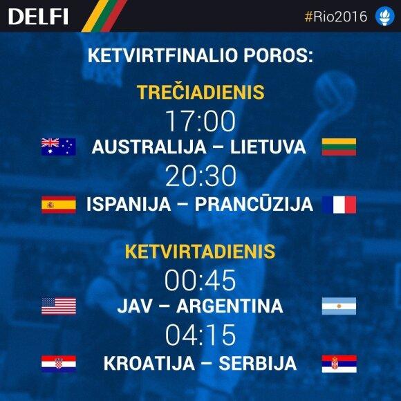 Rio2016 krepšinio turnyro ketvirtfinalio tvarkaraštis