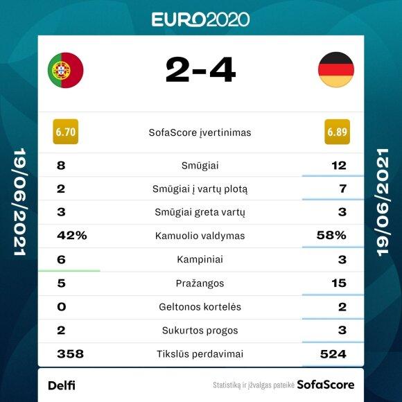 Euro 2020: Portugalija - Vokietija. Statistika