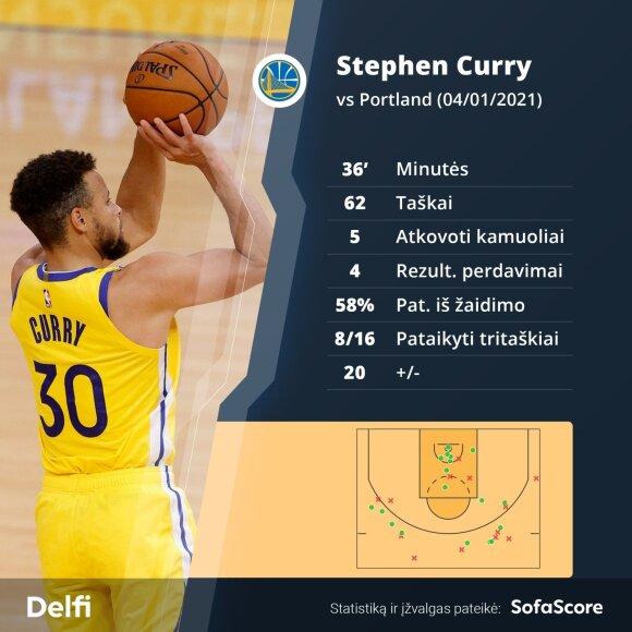 Stepheno Curry rekordas