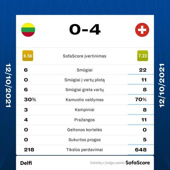Rungtynių statistika