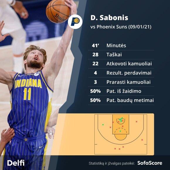 """Domantas Sabonis prieš Finikso """"Suns"""""""