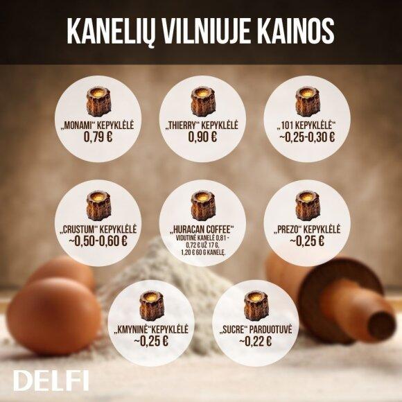 Kanelių kainos Lietuvoje