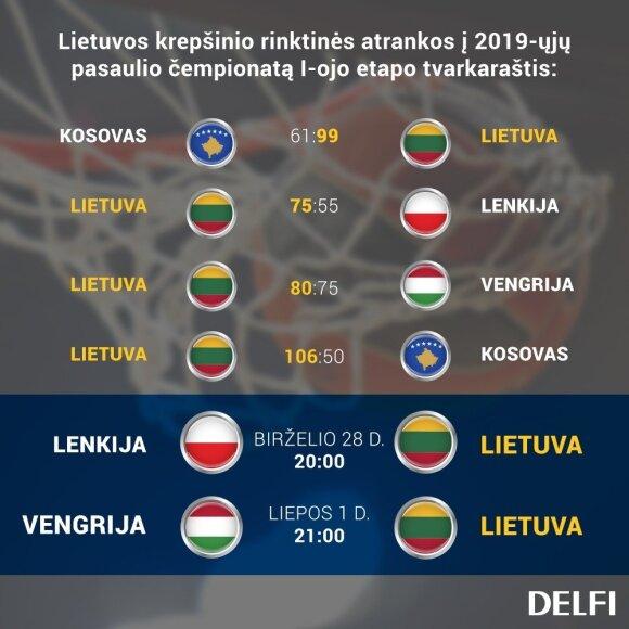 Lietuvos rinktinės tvarkaraštis