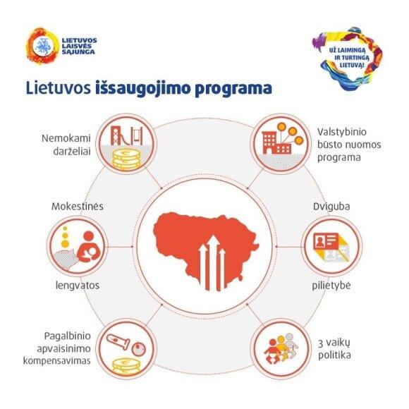Lietuvos išsaugojimo programa