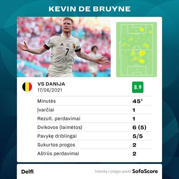 Kevinas De Bruyne rungtynėse su Danija