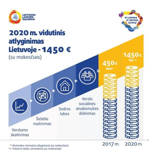 2020 m. vidutinis atlyginimas Lietuvoje