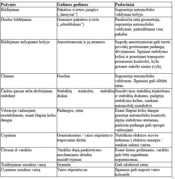 Gedimų lentelė