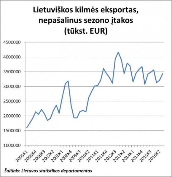 Lietuviškos kilmės prekių eksportas