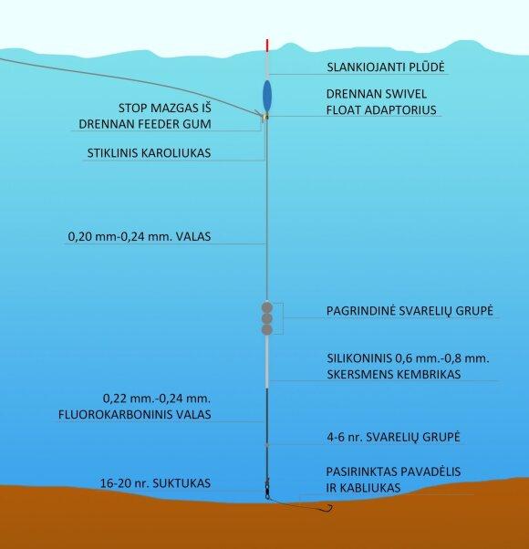 Efektyvi sistemėlė žūklei slider plūdėmis