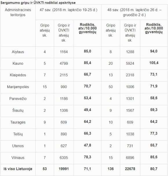 Sergamumo gripu ir ŪVKTI rodikliai apskrityse