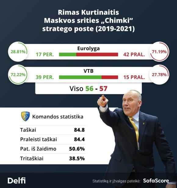"""Rimas Kurtinaitis """"Chimki"""" klubo stratego poste"""