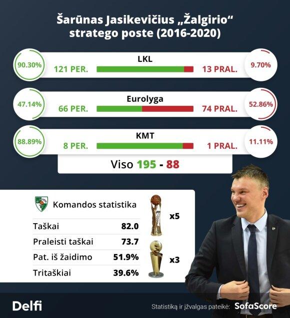"""Šarūnas Jasikevičius Kauno """"Žalgiryje"""" / Montažas: SofaScore"""