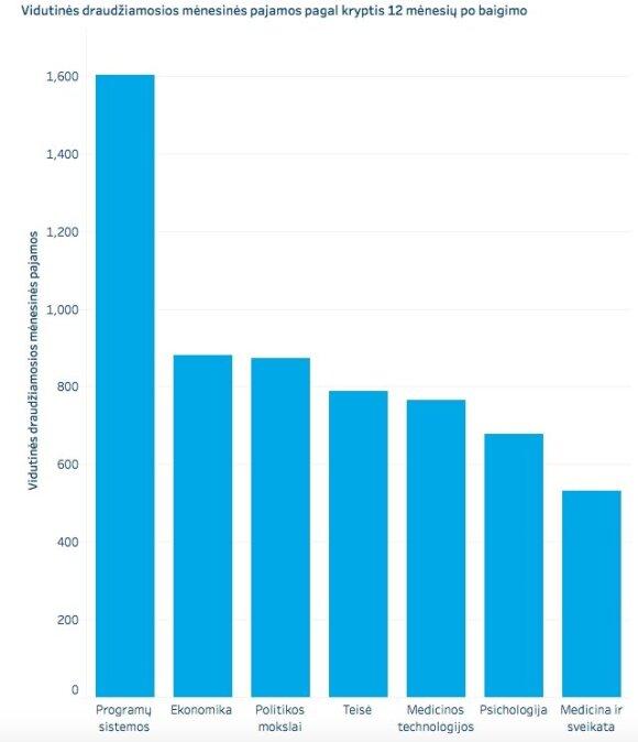 Vidutinės draudžiamosios pajamos praėjus metams po studijų baigimo (baigus pirmos pakopos studijas 2017 m.)