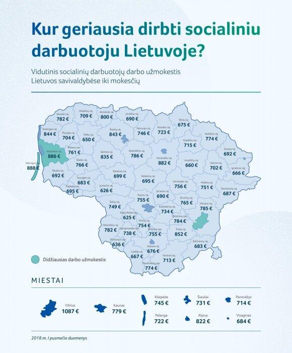 Kur Lietuvoje geriausiai dirbti socialiniu darbuotoju: atlyginimai skiriasi 400 eurų