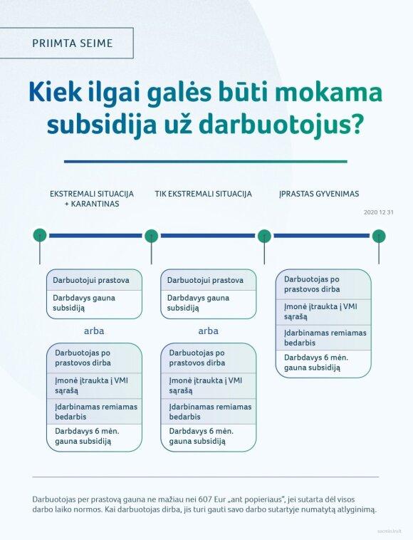 Subsidijų už darbuotojus mokėjimo tvarka