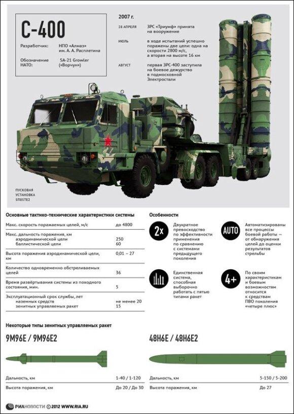 Для охраны союзного неба Россия поставляет в Беларусь сэконд хэнд