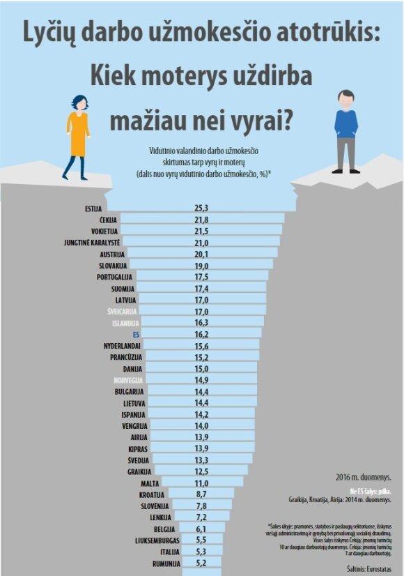 Vyrų ir moterų atlyginimo atotrūkis