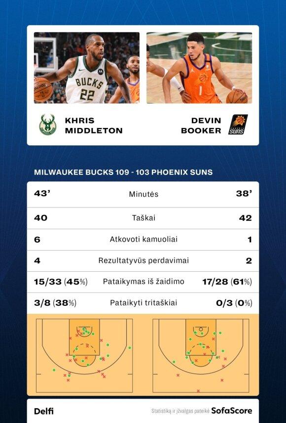 Khriso Middletono ir Devino Bookerio statistika ketvirtose NBA finalo serijos rungtynėse