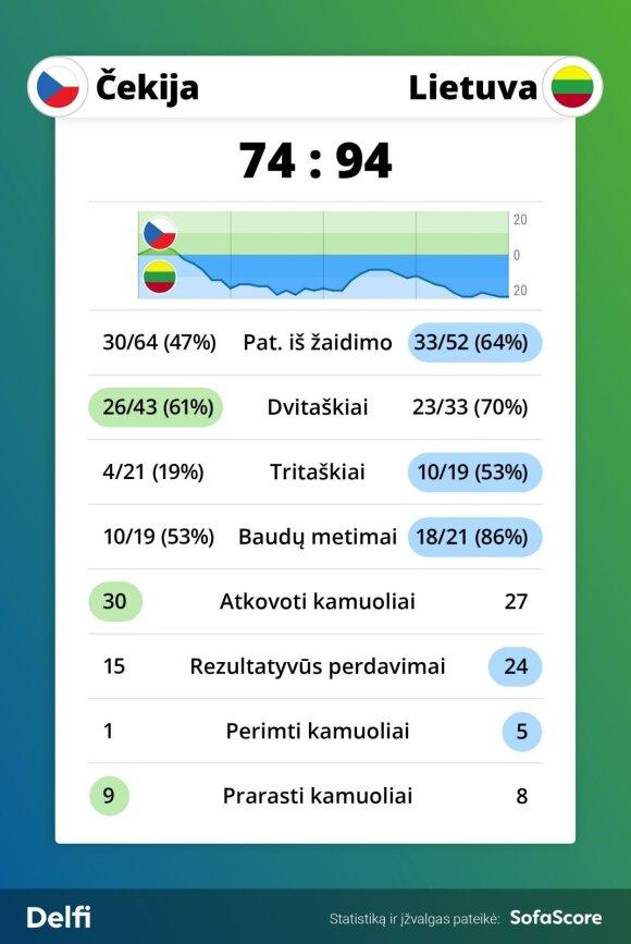 FIBA atranka: Lietuva - Čekija. Statistika