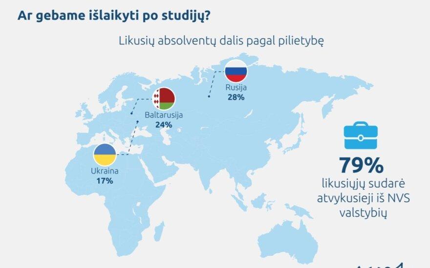 Užsienio studentai Lietuvoje (MOSTA nuotr.)
