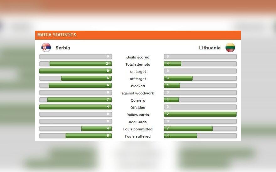 Serbijos ir Lietuvos 17-mečių futbolo rinktinių rungtynių statistika
