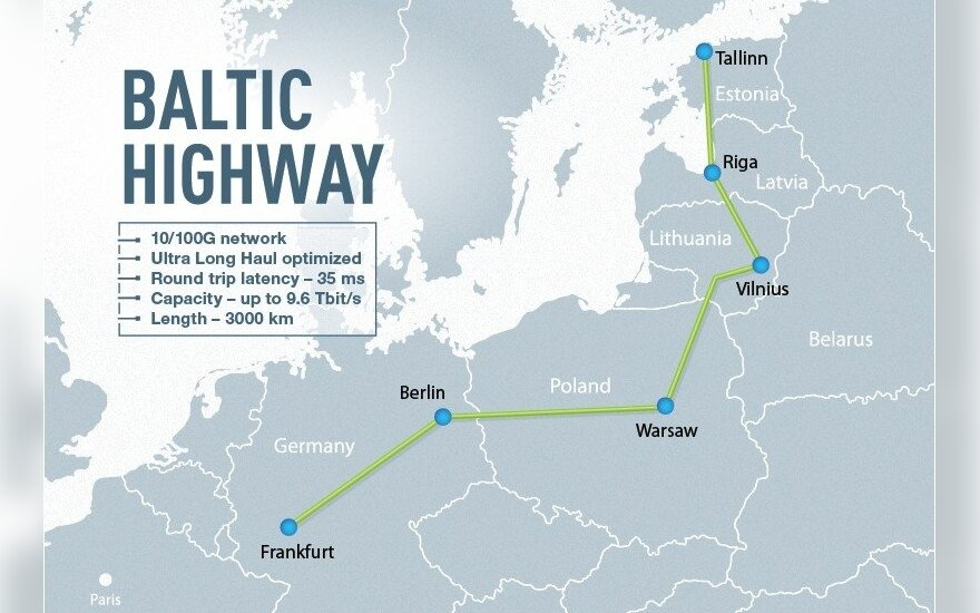 """Duomenų perdavimo magistralė """"Baltic Highway"""""""