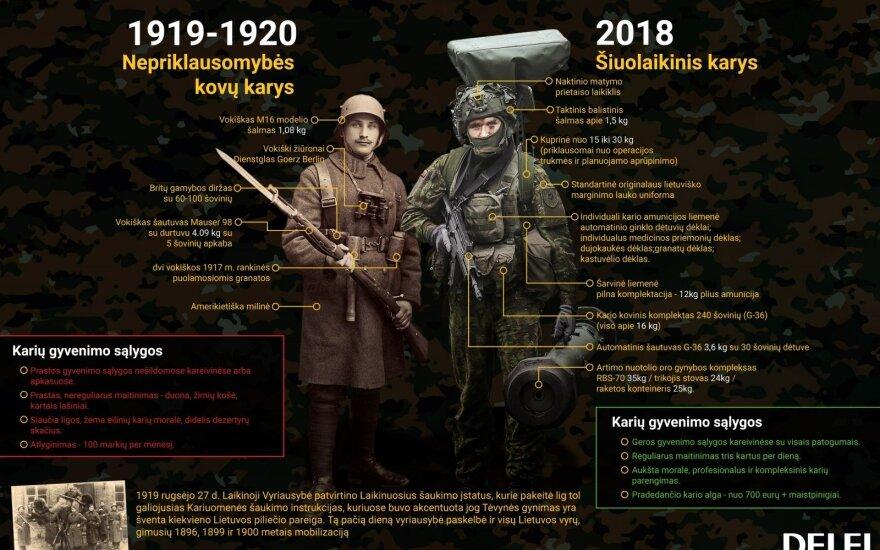 Šis paradas skirsis nuo kitų: prieš šimtmetį lietuviai apie tai galėjo tik pasvajoti