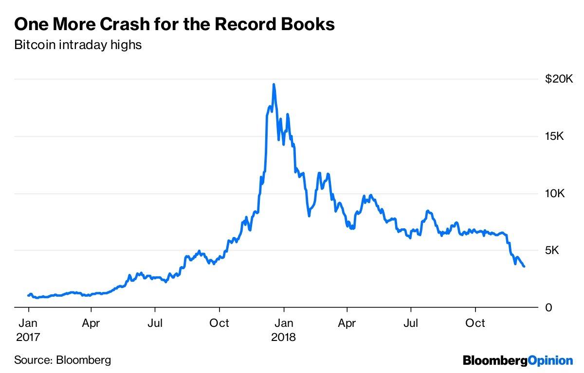 bitkoiną į žmonės investuoti nori