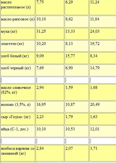 Что делать в Беларуси, Литве и Германии с 10 евро в кармане?