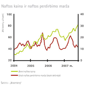 Naftos kaina ir naftos perdirbimo marža