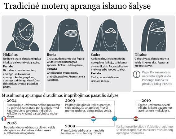 Belgijos parlamentas balsavo už įstatymą, draudžiantį viešumoje dėvėti burkas ir hidžabus