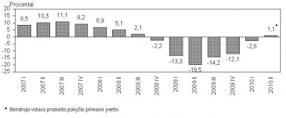 Bendrojo vidaus produkto įvertis Statistikos departamento duom.