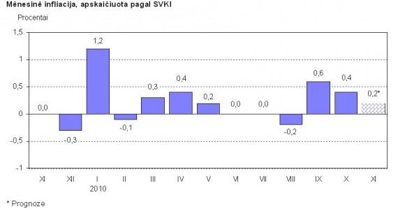 Infliacijos prognozė lapkričio mėn.