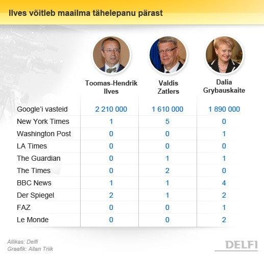 Мировые СМИ упоминали Грибаускайте чаще, чем Затлерса и Ильвеса