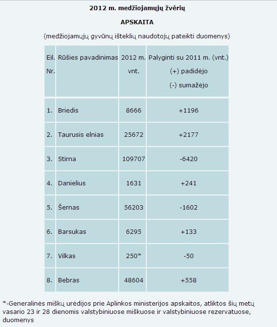 1 lentelė. 2012 m. medžiojamųjų žvėrių apskaita