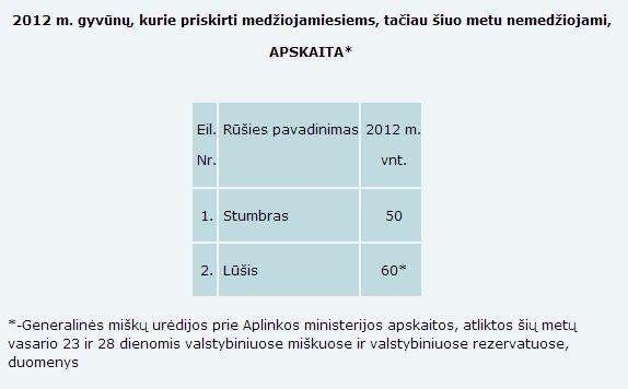 2 lentelė. 2012 m. medžiojamųjų gyvūnų, kurie laikinai nemedžiojami, apskaita