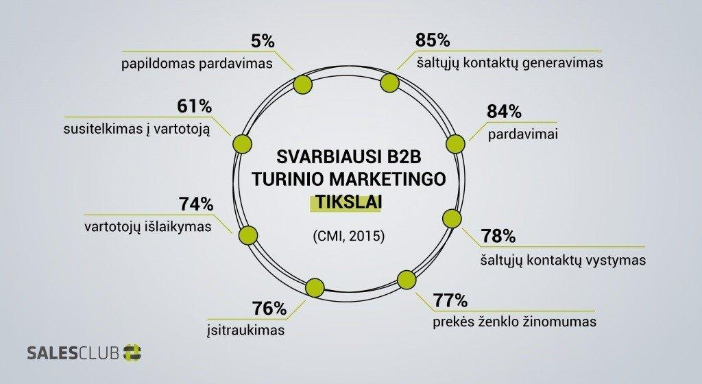 """Kaip padidinti B2B pardavimus naudojant """"Inbound Marketing?"""" (I dalis)"""